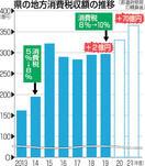 消費増税、2億円増収 本年度県推定 1億円は介…
