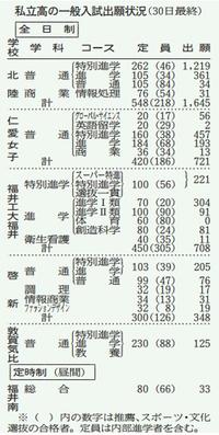 県内私立高6校に3580人出願