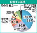 知事選似た構図、投票影響か 敦賀市長選 統一選…