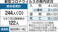 県内17日連続新規感染ゼロ 新型コロナ