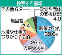 知事選似た構図、投票影響か 敦賀市長選 統一選ふくい