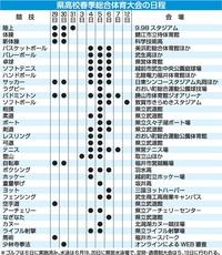 福井県高校春季総体 5月29日から本格化、インターハイ出場権を懸け熱戦