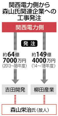 原発関連工事 関電から200億円超受注 高浜町元助役関係の2社