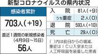 変異株猛威 県内8割超 発症平均2.8日「感染力明らかに強い」
