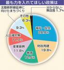 福井市長選世論調査、東村氏が優位