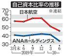 日航、3千億円調達を検討