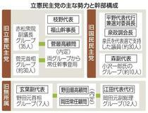 「大型サイド」立憲民主党の人事固まる 枝野氏「派閥」均衡に腐心