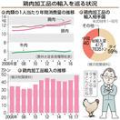 加工鶏肉の輸入過去最高 2年連続増、外食好調 …