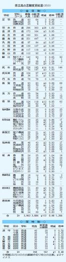 5、6日に県立高一般入試 普通高志1・88倍最高…