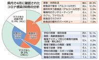 マスク「なし」飲食で感染57% 福井県が4月の新型コロナ感染者を分析