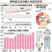 加工鶏肉の輸入過去最高 2年連続増、外食好調 目で見る経済