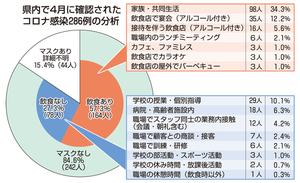 福井県内で4月に確認されたコロナ感染286例の分析