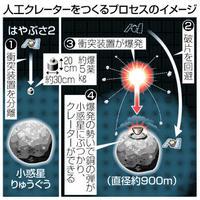 小惑星に人工クレーター計画 地下の岩、採取に挑戦 ニュース早分かり