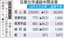 日華化学、中国経済減速で減収減益