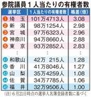 1票の格差、福井と埼玉が最大