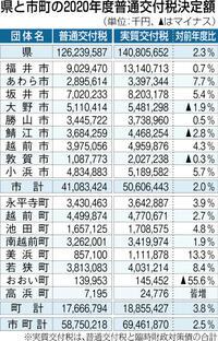 交付税県分は2.3%増 20年度 17市町分も2.5%増