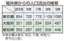 福井から人口流出、大阪と愛知倍増