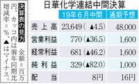 【中間決算】3年ぶり減収減益 日華化学 中韓で伸び悩み 日韓関係の悪化懸念