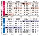 国語低下も福井県「トップ級維持」