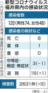 県内新規感染者 33日連続でゼロ 新型コロナ