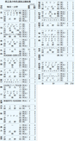 2020年度の福井県内の県立高校の特色選抜出願結果