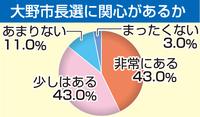 大野市長選「関心ある」8割超す