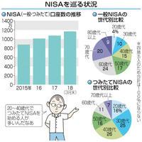 つみたてNISA50万口座 利用者の7割が20~40歳代 目で見る経済
