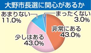 福井県大野市長選の福井新聞社世論調査