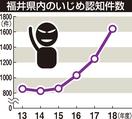 いじめ認知件数、福井は3割増加