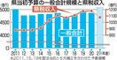 県当初予算案、一般会計5千億円超