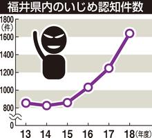 福井県内のいじめ認知件数