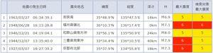 福井県内で震度5以上が観測された地震。上から新しい順(気象庁の震度データベース引用)