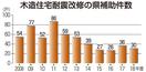 大きな家多い福井県、耐震進まず