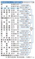 第68回全日本大学野球選手権のトーナメント表