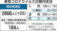 県内「ステージ4」脱す コロナ16日ぶり 新たに23人感染