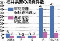 車間違反摘発1.5倍 今年7月末 「あおり」注意喚起 県 警