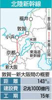 北陸新幹線の福井以西のルートと敦賀ー新大阪間の概要
