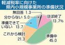 小規模事業所、軽減税率へ準備不足