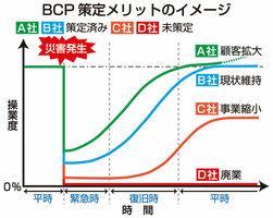 BCP策定メリットのイメージ