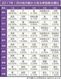 福井の喪主、長男68%>妻5% 長崎、佐賀は妻55%超 千葉大院研究員12地方紙を調査 残る「家の跡取り」意識 サンデー@ふくい