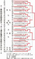 第95回全国高校サッカー選手権福井県大会組み合わせ