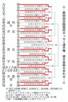 第99回全国高校サッカー選手権福井県大会の組み合わせ