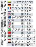 主な国の1人当たり年間アルコール消費量