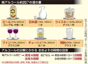 純アルコール約20グラムの酒の量