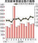 【ふくいデータナビ】新車販売台数 11月 前年同…