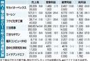 福井県内上場決算、5社増収増益