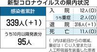 敦賀の50代女性感染 新型コロナ 関電は237人検査