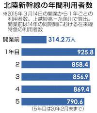 県内観光 好調キープ 金沢開業 14日で5年 敦賀延伸まで3年 誘客拡大へ つながる北陸新幹線
