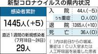 県内新たに5人が感染 新型コロナ