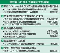 新型コロナワクチン接種 福井県は「10月末」完了目標 会場増設などに20億円